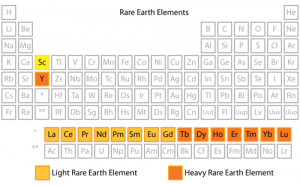 Rare Earth Elements Chart