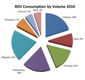 Rare Earth Elements Consumption